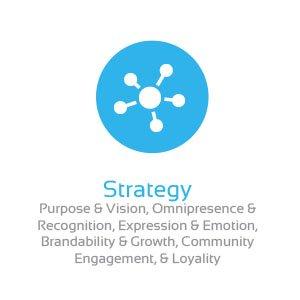 brandplease.com brand strategy